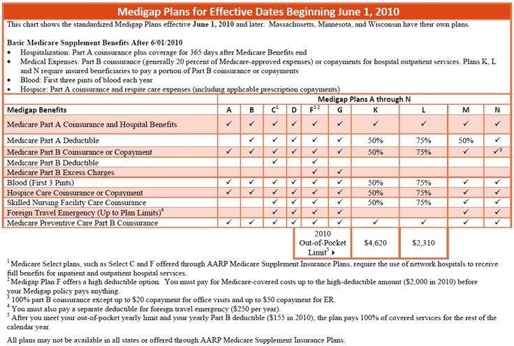 Images Of Medicare Advantage Plans Supplemental Insurance